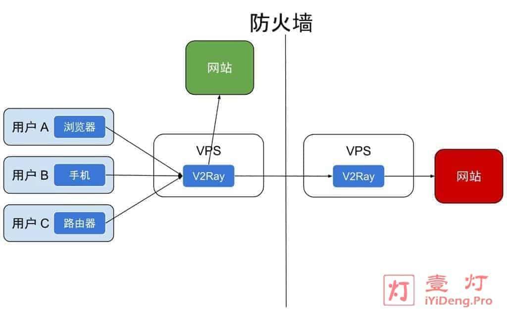 V2Ray 实现科学上网的工作原理