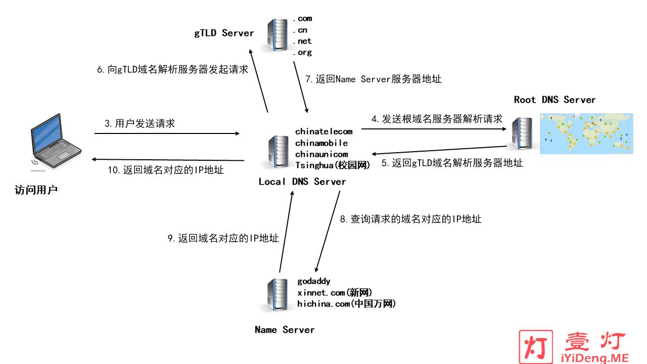 DNS域名解析过程示意图