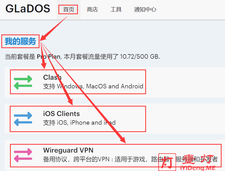 "GLaDOS 用户后台首页的""我的服务""项,点击""Clash""和""iOS Clients""区域"