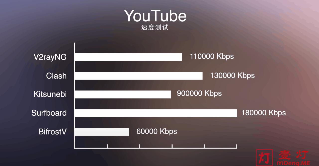 Surfboard、V2RayNG、Clash、Kitsunebi和BifrostV看YouTube视频测速对比