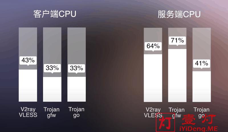 V2Rat自研协议VLESS与Trojan gfw及Trojan Go客户端和服务器端CPU占用情况对比图