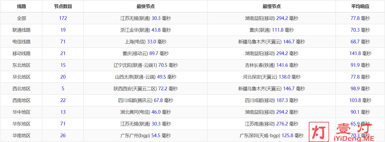 搬瓦工(BandwagonHOST)日本软银线路服务器测评ipip.net延迟测试