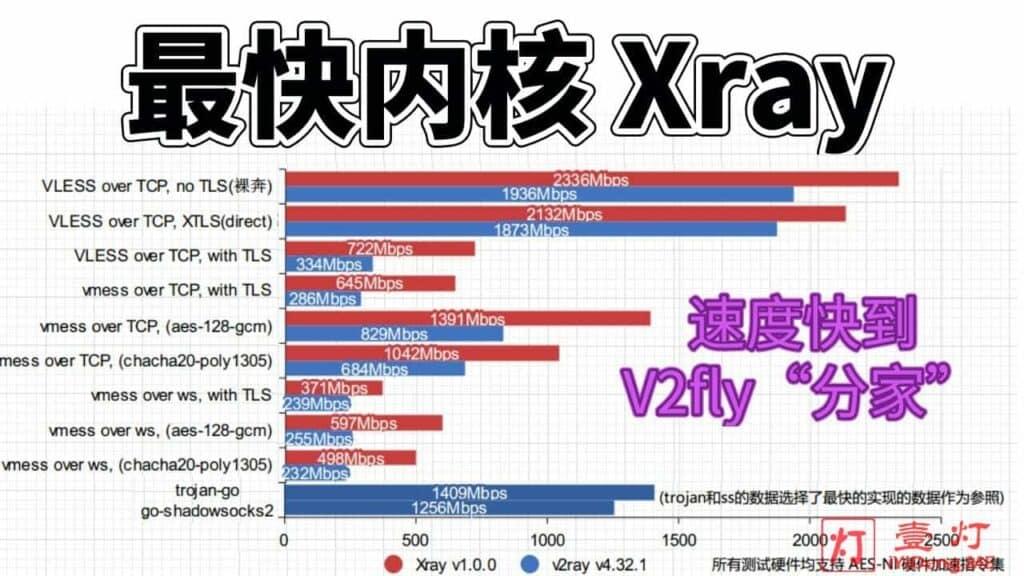 Xray – 一款原生支持XTLS黑科技且源自V2Ray却超越V2Ray的科学上网工具及Xray服务器搭建与客户端配置使用教程
